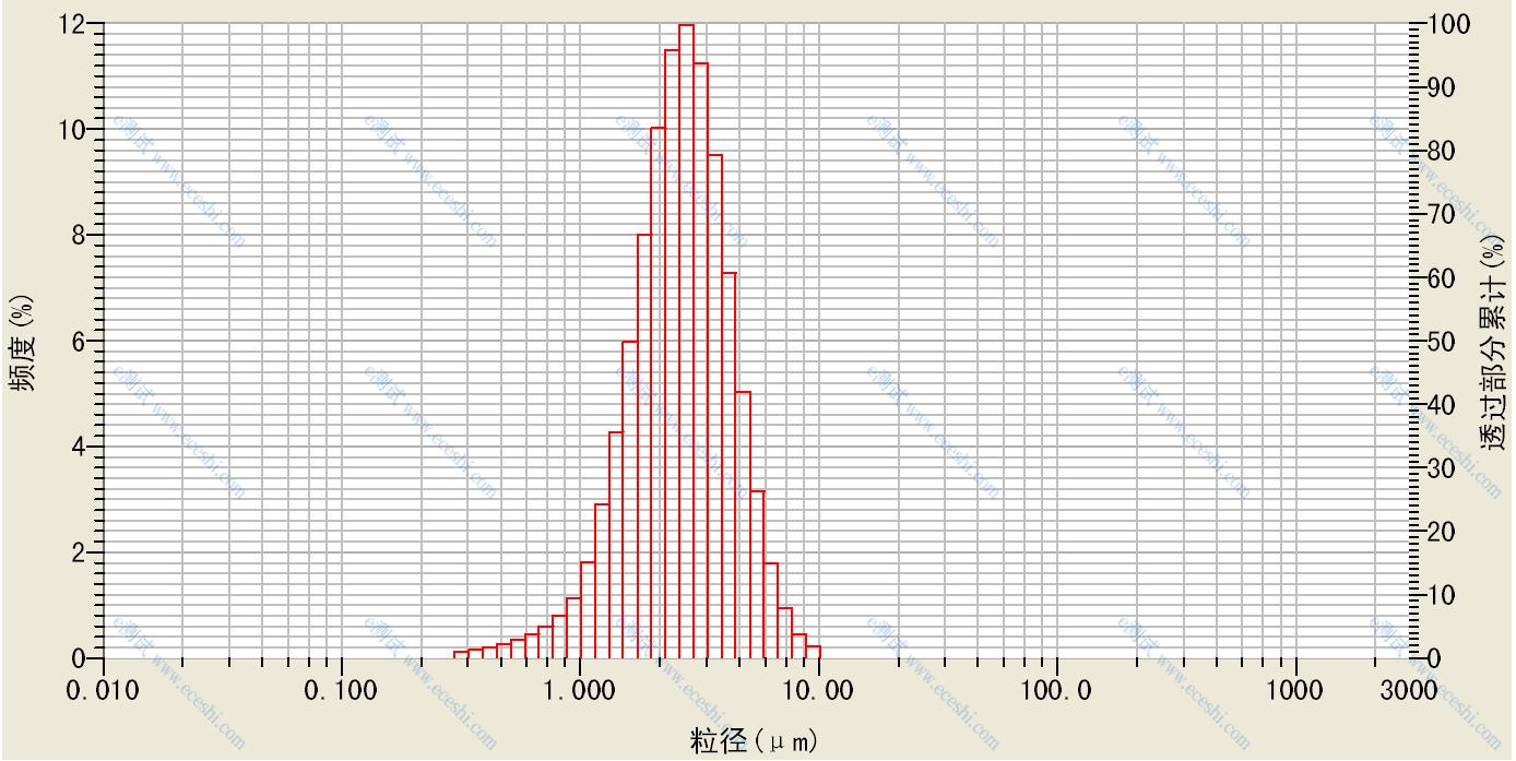 激光粒度测试.png