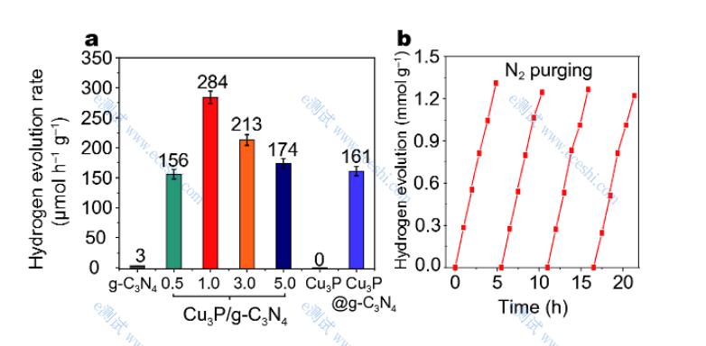 光催化产氢.png