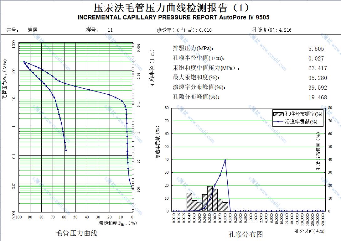 压汞数据分析.png